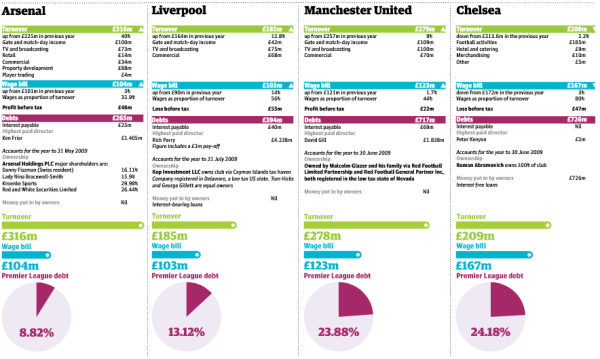 A graphic from the Guardian